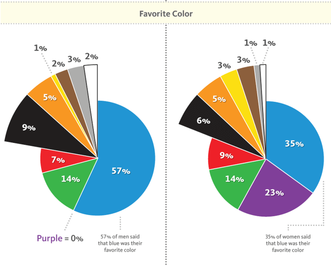 men and women say it's their favorite color.