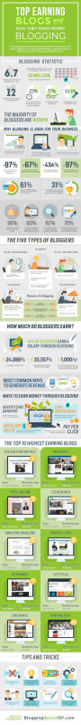 How to make money blogging Share the Infographic