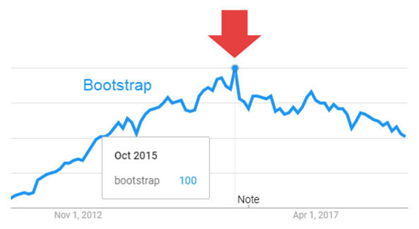 Bootstrap in Google Trends