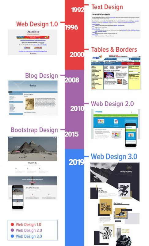 Web Design Is Changing