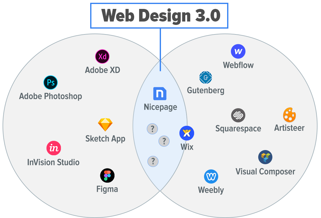 The intersection of markets for web designers and webmasters