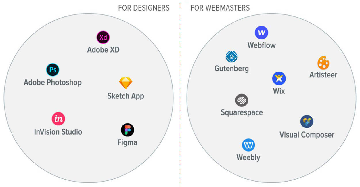 Markets of tools for web designers and webmasters
