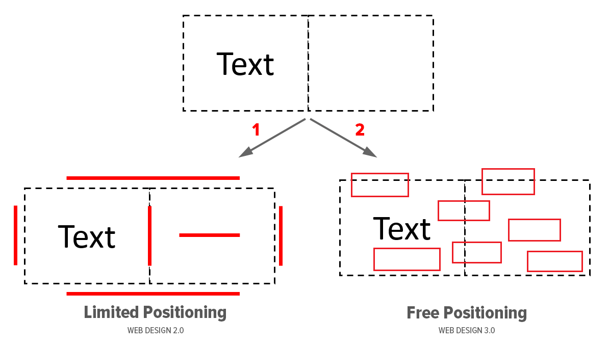 Positioning in web design