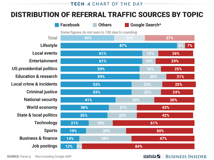 referral-traffic-sources-by-topic