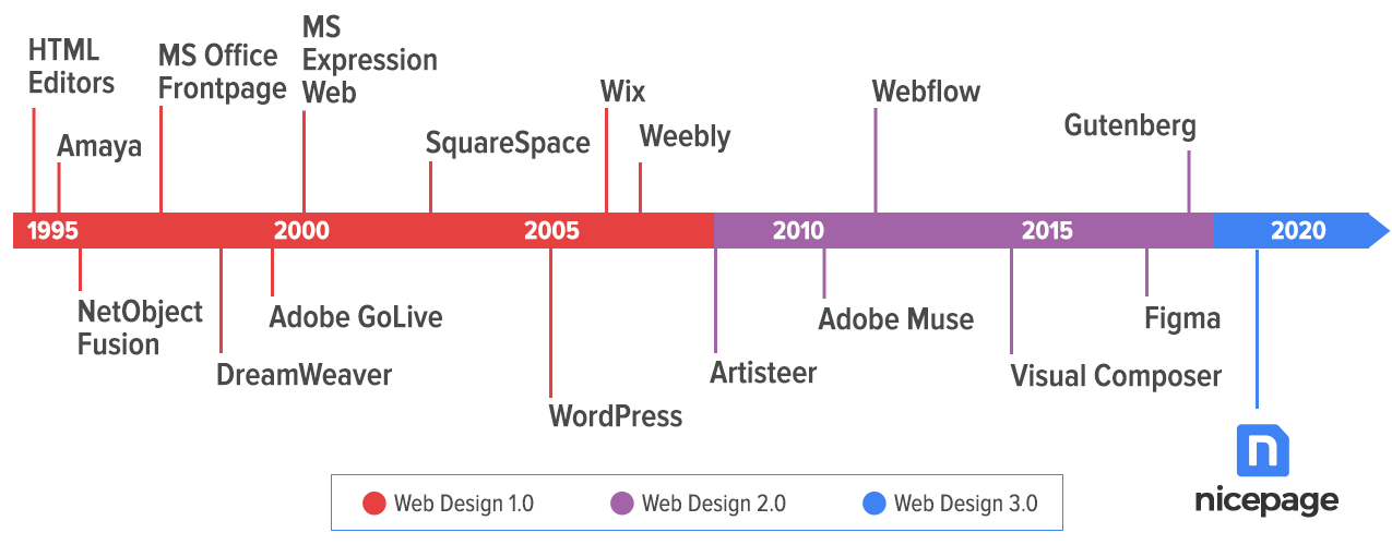 Timeline of Website Builders